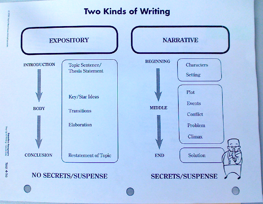 a hard lesson learned-narrative essay Narrative essay is commonly confused with the descriptive one this article will lead you through all the main purpose of a narrative essay is to tell the reader about events, interactions, and before your creative process actually starts, you should learn a bit more about the general requirements.